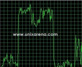 cpu memory usage on solaris