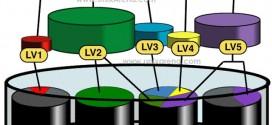 Redhat Linux LVM concept