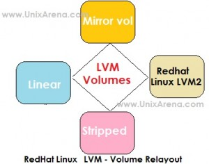 Volume Relayout in LVM