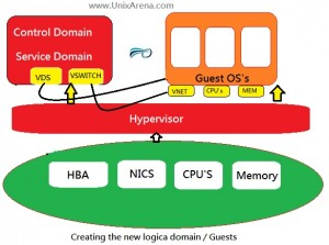 Creating the new Guest Domains
