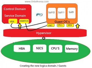 Creating the new Guest Domain