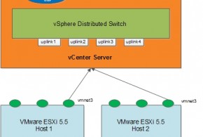 Final vSphere distributed switch and port overview