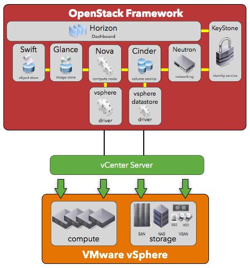 OpenStack + VMware