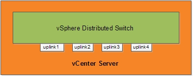 vSphere distributed switch - High Level view