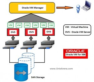 Oracle VM for X86