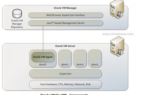 Oracle VM for x86 components