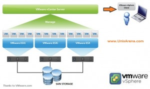 VMware vSphere Environment