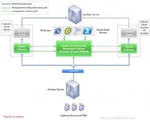 MP pack for VMware
