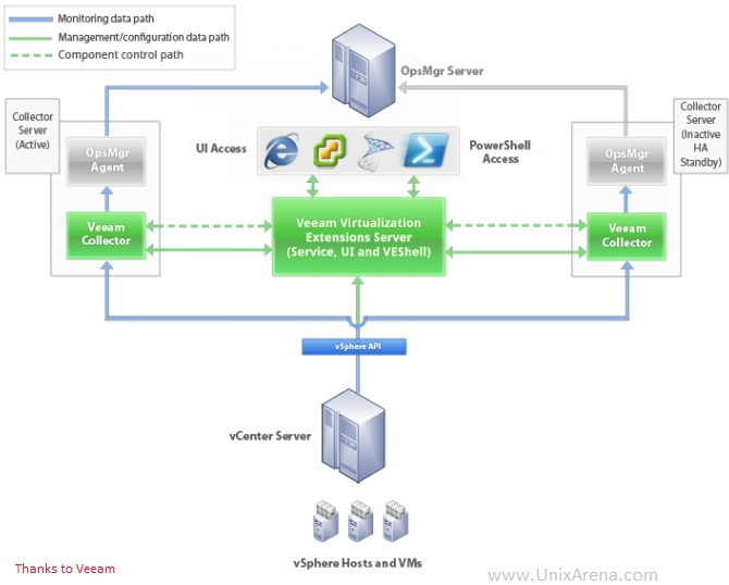 MP pack for VMware