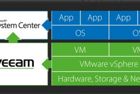 Veeam for system center