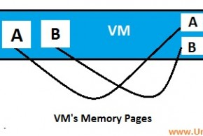 Memory Compression - Vmware