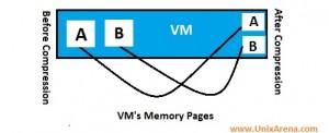 Memory Compression - Vmware