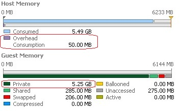 How to calculate the vSphere's VM memory usage ? - UnixArena