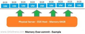 Memory Overcommit on ESXi