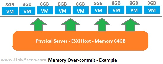 Memory Overcommit on ESXi