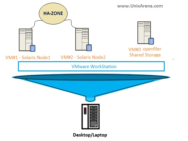 How to setup oracle Solaris cluster on VMware workstation