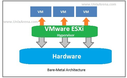 vmware vsphere 5.5 how to get to update and manage