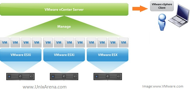 how to use vmware web client