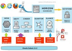 Openstack on Solaris 11.2