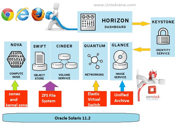 Playing with Oracle Solaris 11 2's Openstack cloud - UnixArena