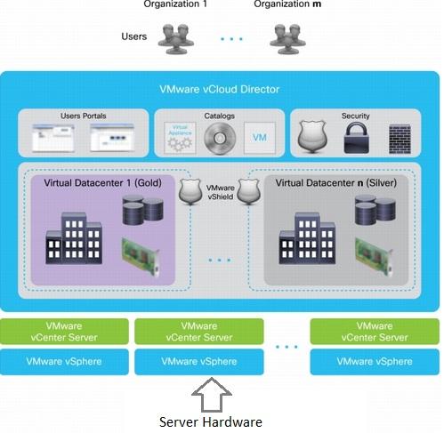 VMware vCloud