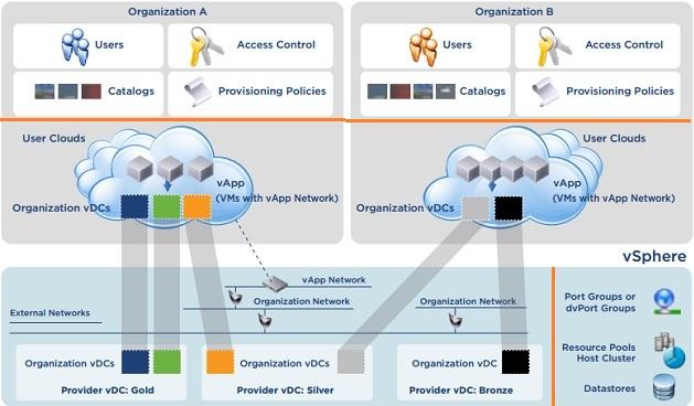 Provides vDC vs Organization vDC
