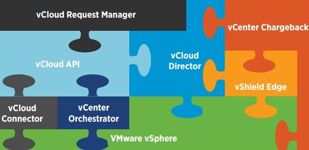VMware vCloud Components