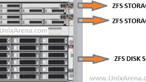 ZFS STORAGE - Oracle Super Cluster