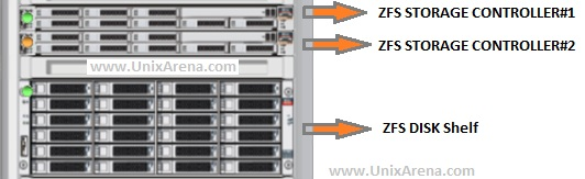 Zfs Storage Oracle Super Cer