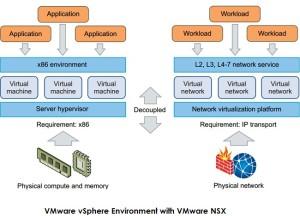 Vmware vSphere Decoupled with VMware NSX