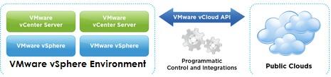 VMware vSphere - vCloud