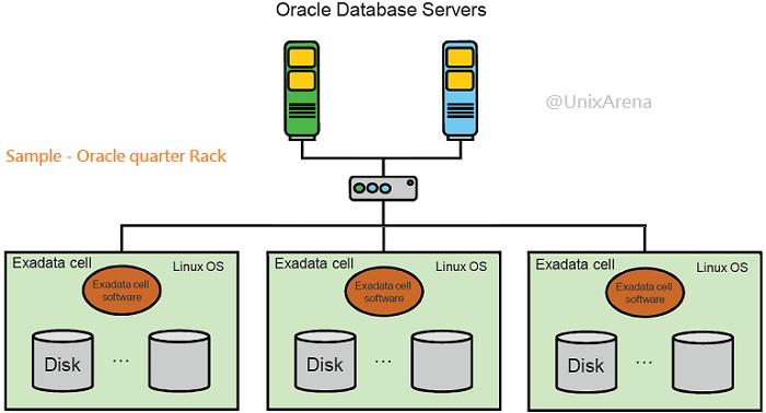 Exadata - Quarter Rack Example