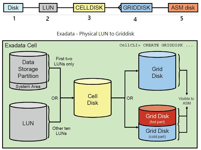 Exadata Disks overview