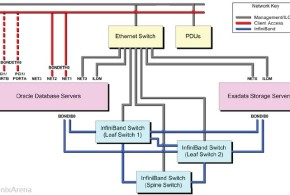 Exadata Network Architecture
