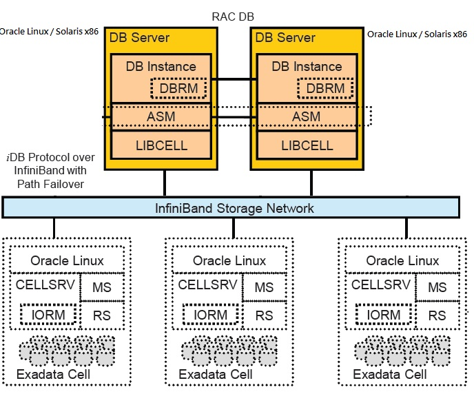 Architecture Of Exadata Database Machine