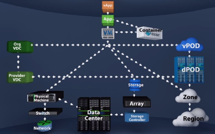 VMturbo - Cloud control