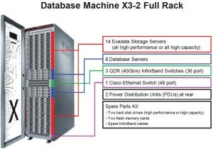 Database machine x3-8
