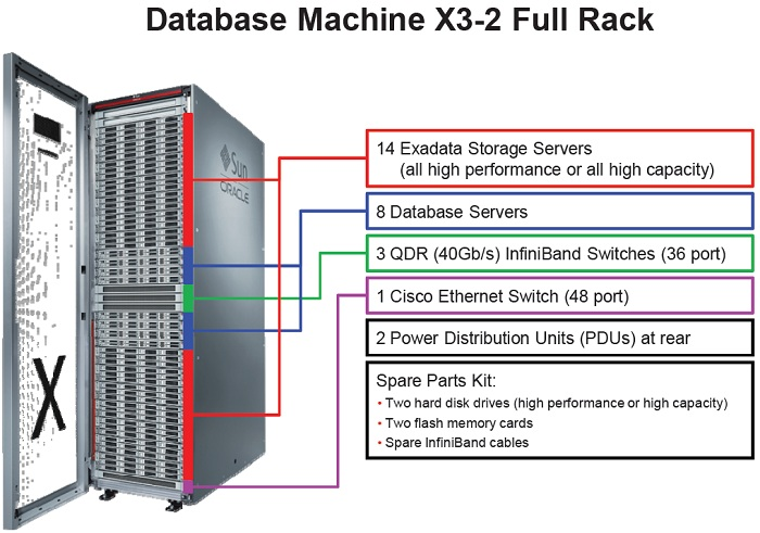 Exadata DataBase Machine Overview