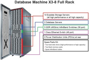 Exadata - Database machine x3-8 Full Rack