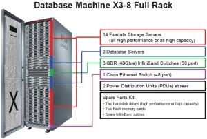 Exadata - Database machine x3-8 Full Rack