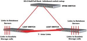 infiniband switch x3-2 half-full rack