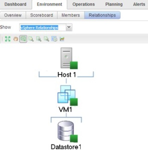 Relationship-VM objects