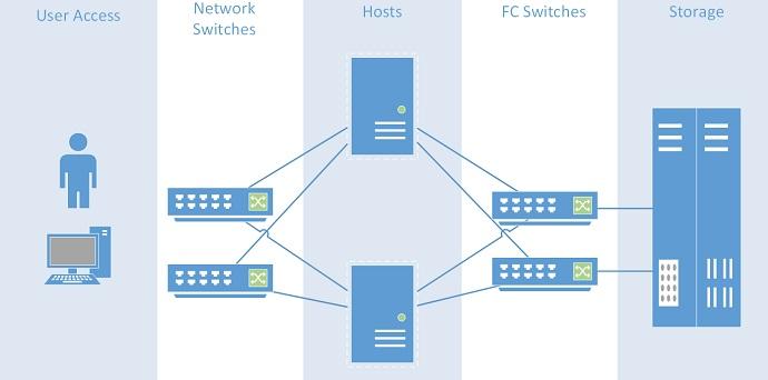 Nutanix Web Scale Converged Infrastructure Unixarena