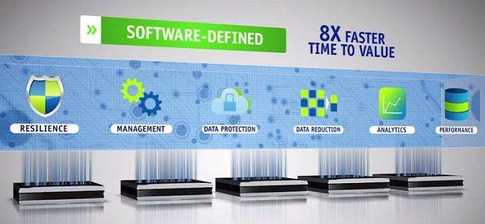 software defined 8x Faster