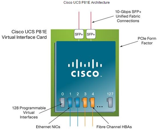 CISCO UCS P81E Architecture