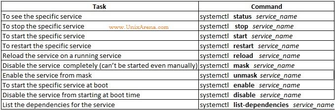 systemctl - RHEL7
