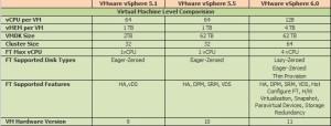 Virtual Machine Level Comparision