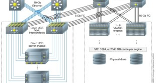Reduancy of SAN and IP network