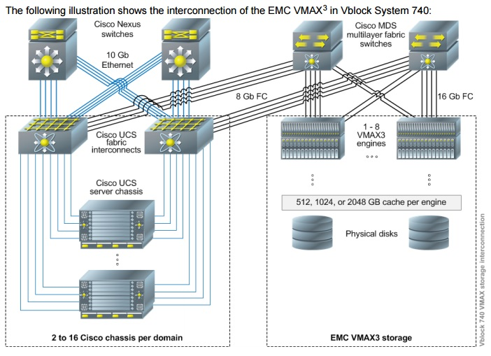 vblock converged infrastructure solutions unixarena reduancy of san and ip network