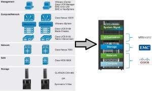 Vblock Arch Overview